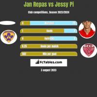 Jan Repas vs Jessy Pi h2h player stats