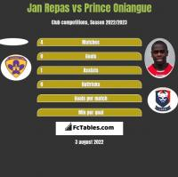 Jan Repas vs Prince Oniangue h2h player stats
