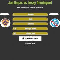 Jan Repas vs Jessy Deminguet h2h player stats