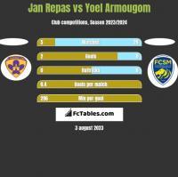 Jan Repas vs Yoel Armougom h2h player stats