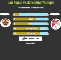 Jan Repas vs Azzeddine Toufiqui h2h player stats