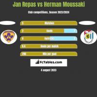 Jan Repas vs Herman Moussaki h2h player stats