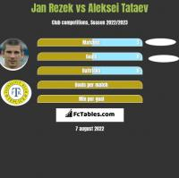Jan Rezek vs Aleksei Tataev h2h player stats