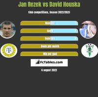 Jan Rezek vs David Houska h2h player stats