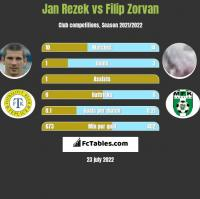 Jan Rezek vs Filip Zorvan h2h player stats