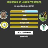 Jan Rezek vs Jakub Povazanec h2h player stats