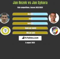 Jan Rezek vs Jan Sykora h2h player stats