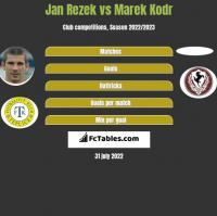Jan Rezek vs Marek Kodr h2h player stats