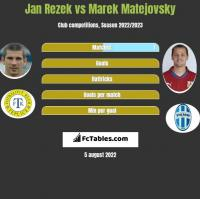 Jan Rezek vs Marek Matejovsky h2h player stats
