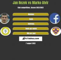Jan Rezek vs Marko Alvir h2h player stats