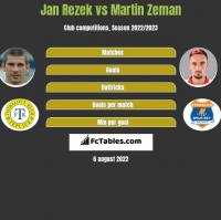 Jan Rezek vs Martin Zeman h2h player stats