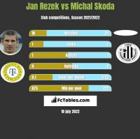 Jan Rezek vs Michal Skoda h2h player stats