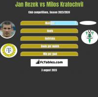 Jan Rezek vs Milos Kratochvil h2h player stats