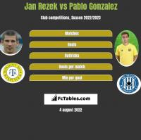 Jan Rezek vs Pablo Gonzalez h2h player stats