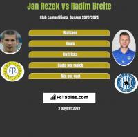 Jan Rezek vs Radim Breite h2h player stats
