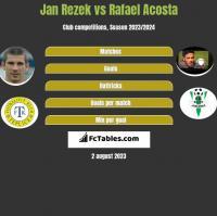Jan Rezek vs Rafael Acosta h2h player stats