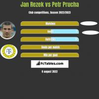 Jan Rezek vs Petr Prucha h2h player stats