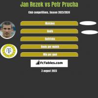 Jan Rezek vs Petr Prucha h2h player stats