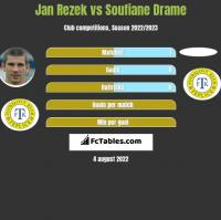 Jan Rezek vs Soufiane Drame h2h player stats