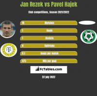 Jan Rezek vs Pavel Hajek h2h player stats