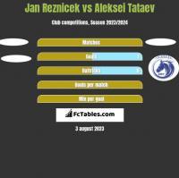 Jan Reznicek vs Aleksei Tataev h2h player stats