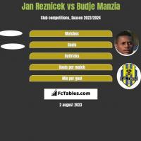 Jan Reznicek vs Budje Manzia h2h player stats
