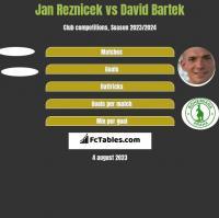 Jan Reznicek vs David Bartek h2h player stats