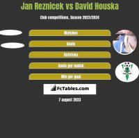 Jan Reznicek vs David Houska h2h player stats