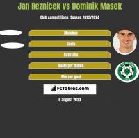 Jan Reznicek vs Dominik Masek h2h player stats