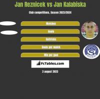 Jan Reznicek vs Jan Kalabiska h2h player stats