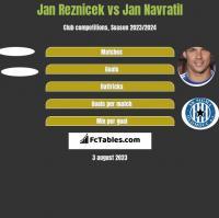 Jan Reznicek vs Jan Navratil h2h player stats