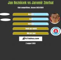 Jan Reznicek vs Jaromir Zmrhal h2h player stats