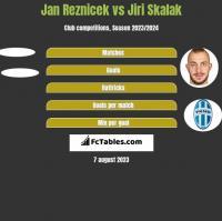 Jan Reznicek vs Jiri Skalak h2h player stats