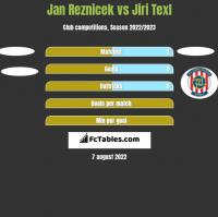 Jan Reznicek vs Jiri Texl h2h player stats