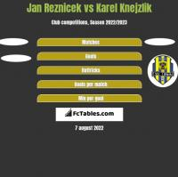 Jan Reznicek vs Karel Knejzlik h2h player stats