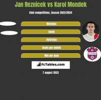 Jan Reznicek vs Karol Mondek h2h player stats