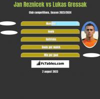 Jan Reznicek vs Lukas Gressak h2h player stats