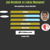 Jan Reznicek vs Lukas Masopust h2h player stats