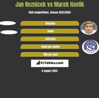 Jan Reznicek vs Marek Havlik h2h player stats