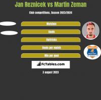 Jan Reznicek vs Martin Zeman h2h player stats