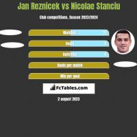 Jan Reznicek vs Nicolae Stanciu h2h player stats