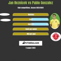 Jan Reznicek vs Pablo Gonzalez h2h player stats