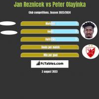 Jan Reznicek vs Peter Olayinka h2h player stats