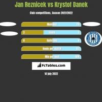Jan Reznicek vs Krystof Danek h2h player stats