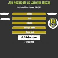 Jan Reznicek vs Jaromir Blazej h2h player stats