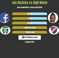 Jan Ruzicka vs Gigli Ndefe h2h player stats