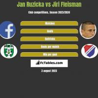 Jan Ruzicka vs Jiri Fleisman h2h player stats