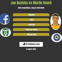 Jan Ruzicka vs Martin Kouril h2h player stats