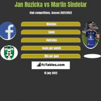 Jan Ruzicka vs Martin Sindelar h2h player stats