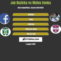 Jan Ruzicka vs Matus Conka h2h player stats